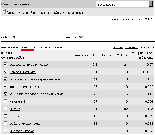 spichca-statistika-yandex-01.05.13