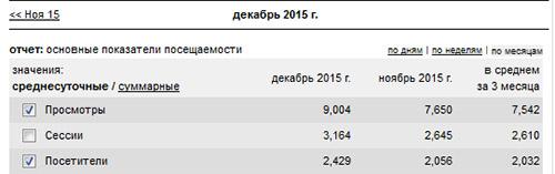 статистика liveinternet.ru